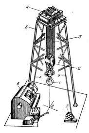 Отчет по практике Бурение нефтяных и газовых скважин Разное  Бурение нефтяных и газовых скважин Отчет по практике