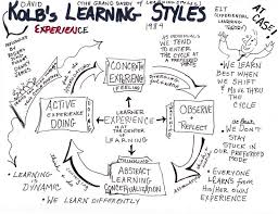 best education images education effective learning is seen when a person progresses through a cycle of four stages of