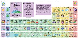 This Interactive Periodic Table Creatively Illustrates the Elements
