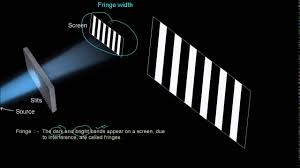 Bright Define Fringe Width In Interference Of Light Waves In Physics Only