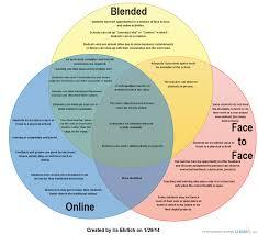 Venn Diagram Online Tool Venn Diagram Online Vs Blended Vs Face To Face