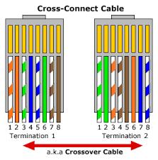 rj45 wiring conventions artisan's asylum Ethernet Crossover Wiring Ethernet Crossover Wiring #17 ethernet crossover cable wiring