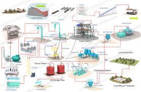 Palm Oil Mill Process Flow Diagram Introduction_palm Oil