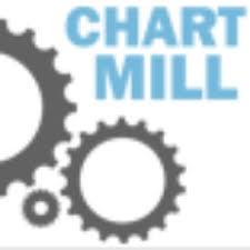 Chartmill Nederlands Chartmill_net Twitter