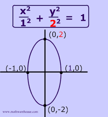 equation of an ellipse in standard form