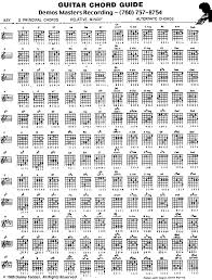 Chord Charts Useful Poster With Chord Charts Assorted By Key Ideal For Learning 9
