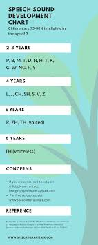 Speech Development Milestones Easy To Understand And Free