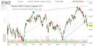 Ewz Stock Chart Ishares Msci Brazil Etf Macro Update Following Collapse In