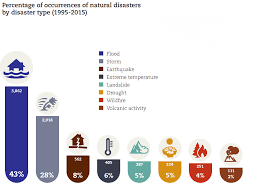 Which Natural Disasters Hit Most Frequently World