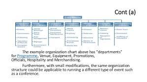 Event Organizational Chart Event Company Organizational Chart Www Bedowntowndaytona Com