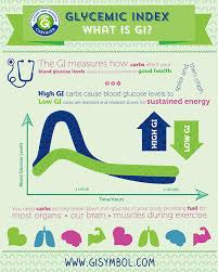 Low Fructose Food Chart Gi And Sugar Glycemic Index Foundation