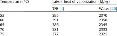 Latent Heat Of Vaporization Of Refrigerants Tfe And Water