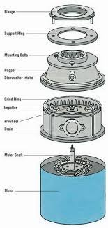 garbage disposal is spinning but will not drain how to fix parts diagram of a garbage disposal