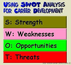 Using Personal Swot Analysis For Career Development