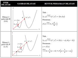 Translasi contoh soal translasi 2. Transformasi Geometri Translasi Rotasi Dilatasi Rumus Contoh Soal