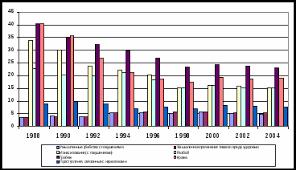 Преступность несовершеннолетних традиционно привлекает внимание  Как видно из приведенных данных за указанный период времени возрастает доля несовершеннолетних в совершении таких тяжких насильственных преступлений