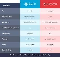 React Vs Angular Comparison 2019 Speed Flexibility