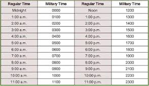 Military Time Chart Conversion 24 Hour Clock With