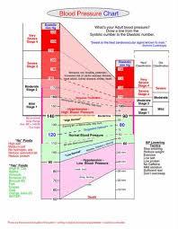 High Blood Chart Blood Pressure Chart High Blood Pressure Charts Blog