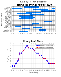 shift work schedules generating an optimal employee work schedule using integer linear