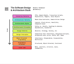 Principles Of Architecture How To Learn Software Design And Architecture The Full