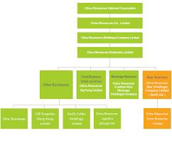 Brewery Organizational Chart