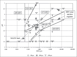 H2s Partial Pressure Chart The Effect Of Low H2s Concentrations On Welded Steels March