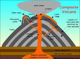 Volcano Enchantedlearning Com