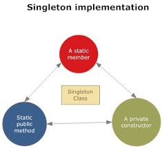 Singleton Design Pattern Java Amazing Implementation Of Singleton Pattern Class In Java Introduction