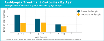 Pediatric Vision Screening Charts The Top 5 Pediatric Vision Screening Myths Is Your