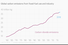 Global Carbon Emissions From Fossil Fuel Use And Industry