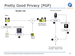 Pretty Good Privacy Network Security Primer
