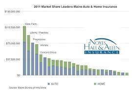 2016 maine homeowners auto insurance market share leaders