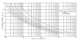 S N Chart For Al Cu Mg Alloy Wings Hangartner 1974