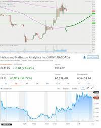 Hmny Stock Chart Helios And Matheson Information Technology Inc Hmny Hmny