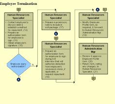 Employee Separation Process Flowchart Www