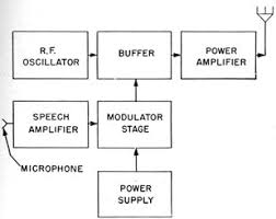 introduction to radio equipment   chapter  block diagram of a low level modulated transmitter