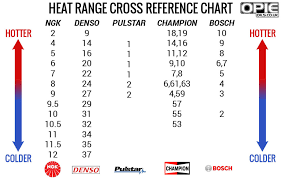 Champion Spark Plug Heat Range Cross Reference Chart Audizine Forums