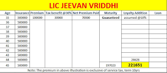Lic Loyalty Addition Chart Guaranteed Maturity Sum Assured Calculator Of Lic Jeevan
