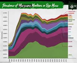 Hip Hop Music Charts 2014 How Rap Reveals Trends In Drugs Graphs Show How Hip Hop