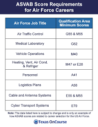 Army Afqt Score Chart Air Force Career Examples Explore The Infographic Below To