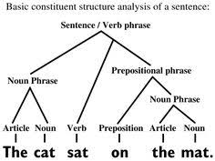Best     English grammar ideas on Pinterest   Tenses english