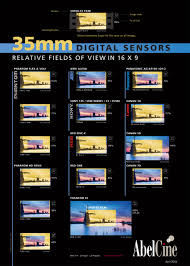 Sensor Size Comparison Chart Personal View Talks