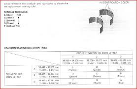 Connecting Rod Bearing Size Chart Rod Bearing Replacement Cbr Forum Enthusiast Forums For