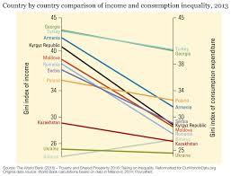 Us Income Disparity Chart Income Inequality Our World In Data