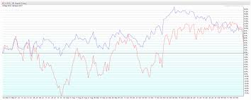 Are Energy Stocks Dependent On 50 Oil Cabot Wealth Network