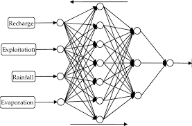 Topology Chart Of The Bp Neural Network With Double Hidden