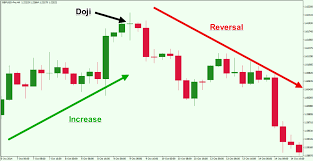 Top Forex Reversal Patterns That Every Trader Should Know