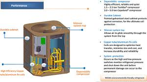 3 Ton Central Air Conditioner 36000 Btu Ac System