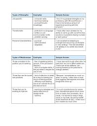 weaknesses for resume sample interview strengths and weaknesses job  weaknesses and strengths list